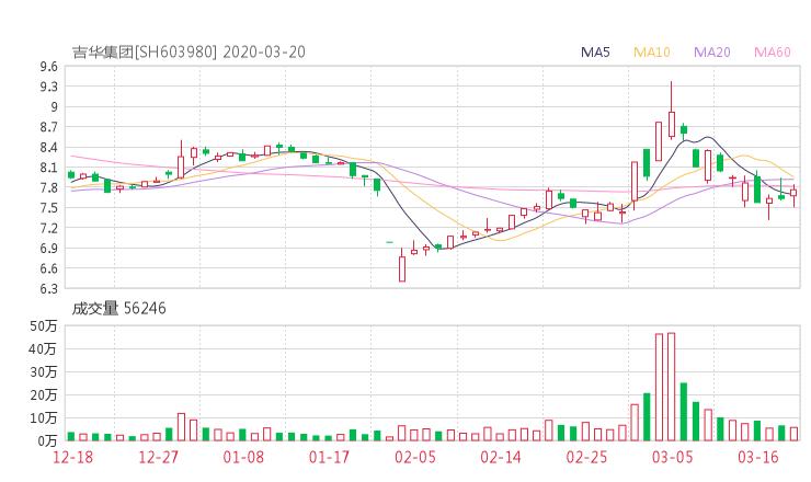 603980股票收盘价 吉华集团资金流向2020年3月20日
