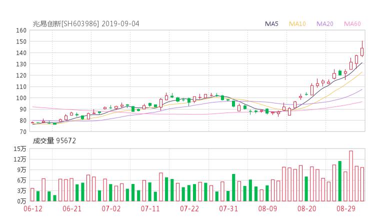 603986股票最新消息 兆易创新股票利好利空新闻2019