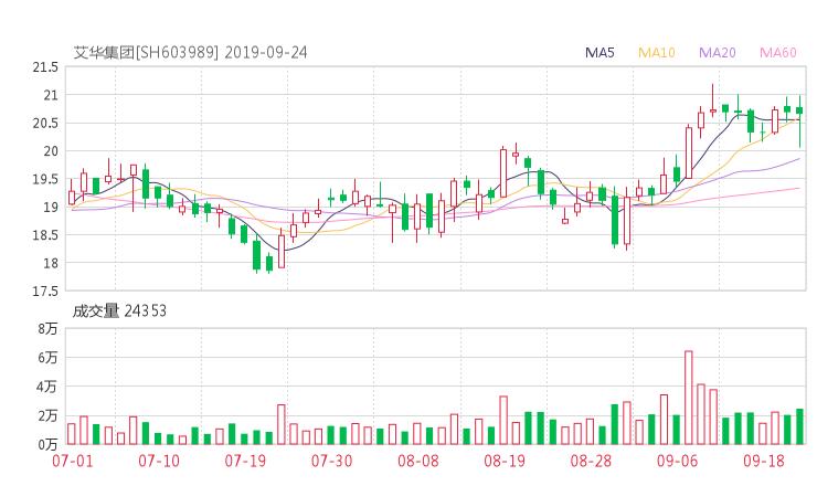603989股票收盘价 艾华集团资金流向2019年9月24日