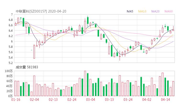 000157股票收盘价 中联重科资金流向2020年4月20日 中华财经网股票分析