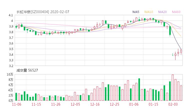 000404股票收盘价 长虹华意资金流向2020年2月7日
