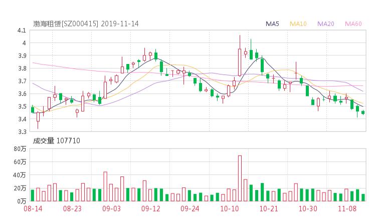 標的物鑫東財配資:000415股票收盤價 渤海金控資金流向2019年11月14日