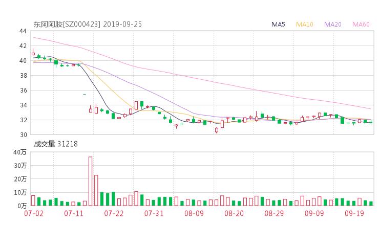 000423股票收盘价 东阿阿胶资金流向2019年9月24日