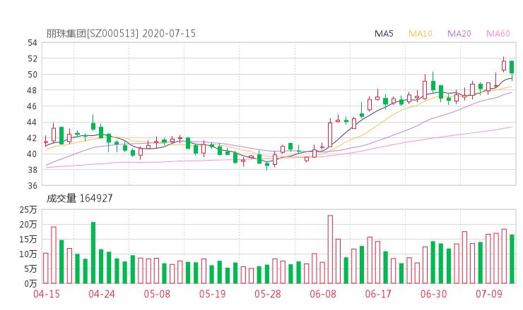 000513股票收盘价 丽珠集团资金流向2020年7月14日 中腾信