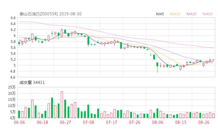 【000554股吧】精选:泰山石油股票收盘价 000554股吧新闻2019年10月17日