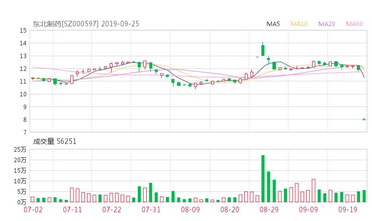000597股票收盘价 东北制药资金流向2019年9月24日