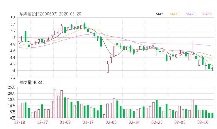 000607股票收盘价 华媒控股资金流向2020年3月20日