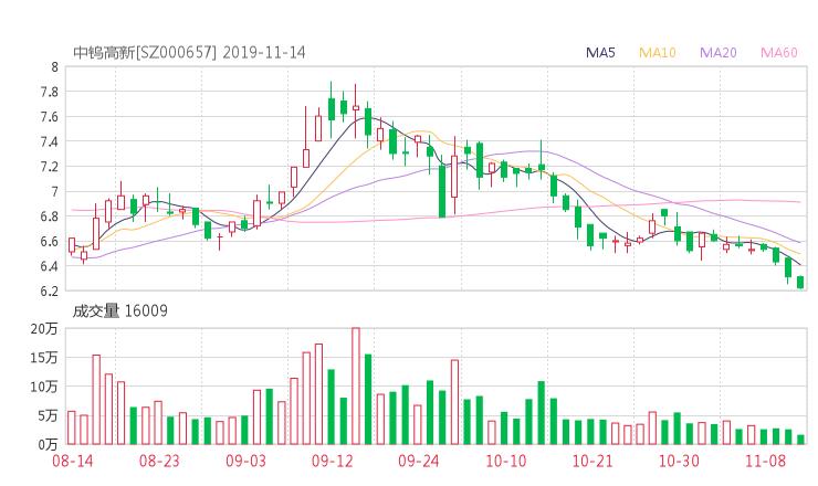 小麦财经股票网:000657股票收盘价 中钨高新资金流向2019年11月14日
