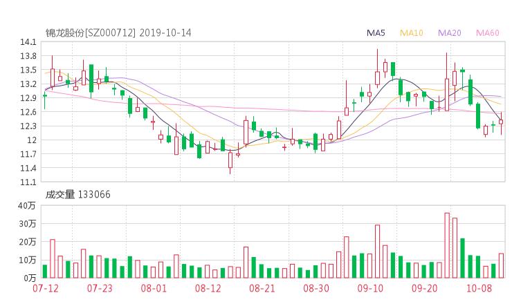 小麦财经:000712股票收盘价 锦龙股份资金流向2019年10月14日