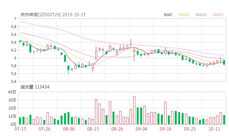 000729资金流向 燕京啤酒股票资金流向 最新消息2019年10月17日