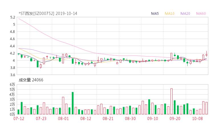 小麦财经股票配资:000752股票收盘价 西藏发展资金流向2019年10月14日