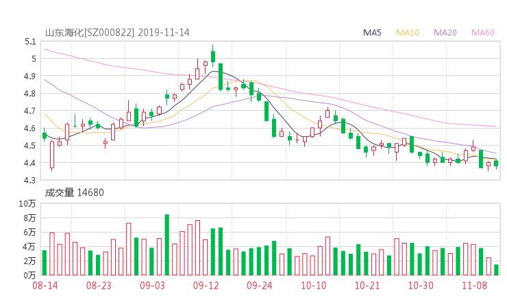 擺渡配資網:000822股票收盤價 山東海化資金流向2019年11月14日