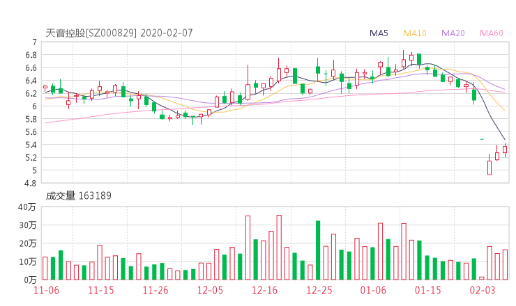 000829股票收盘价 天音控股资金流向2020年2月7日