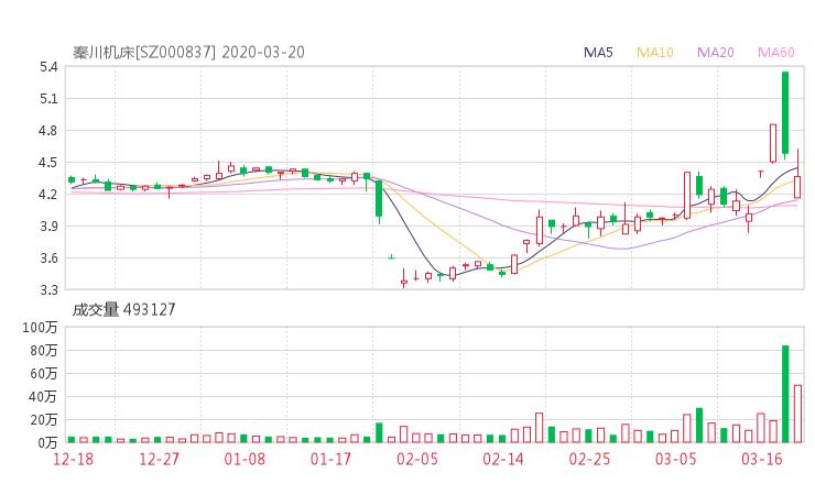 000837股票收盘价 秦川机床资金流向2020年3月20日
