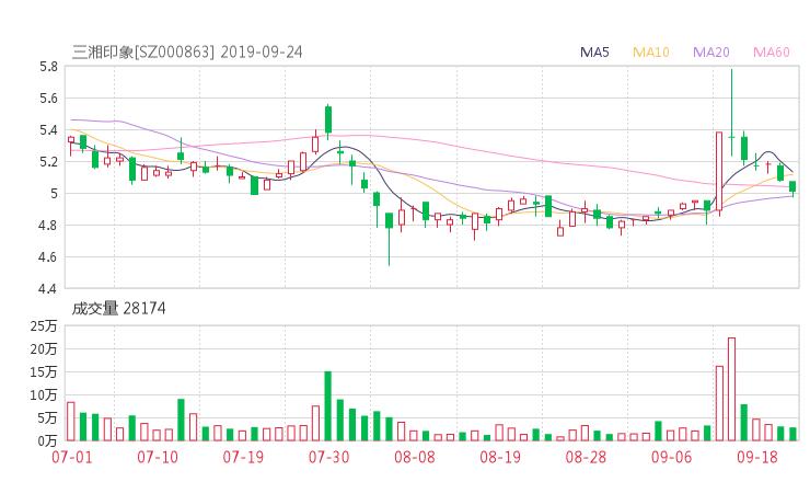 000863股票收盤價 三湘印象資金流向2019年9月24日