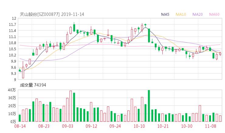 小麦财经:000877股票收盘价 天山股份资金流向2019年11月14日