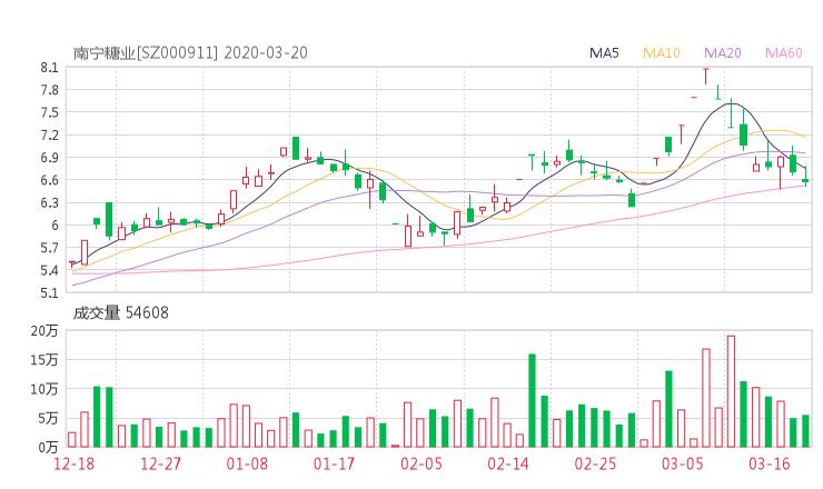 000911股票收盘价 南宁糖业资金流向2020年3月20日