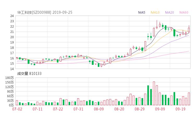 000988股票收盘价 华工科技资金流向2019年9月24日