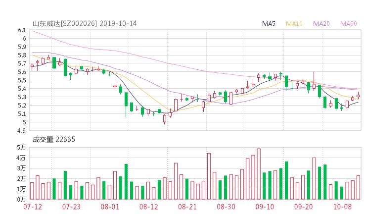 小麦财经股票配资:002026股票收盘价 山东威达资金流向2019年10月14日