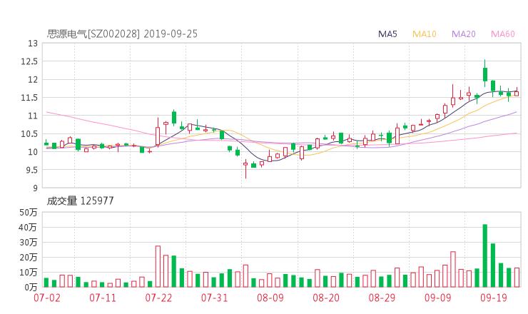 002028股票收盘价 思源电气资金流向2019年9月24日