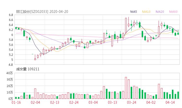 002033股票收盤價 麗江旅游資金流向2020年4月20日 股票啦網