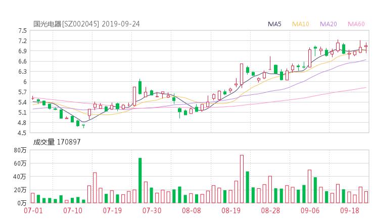 002045股票收盘价 国光电器资金流向2019年9月24日