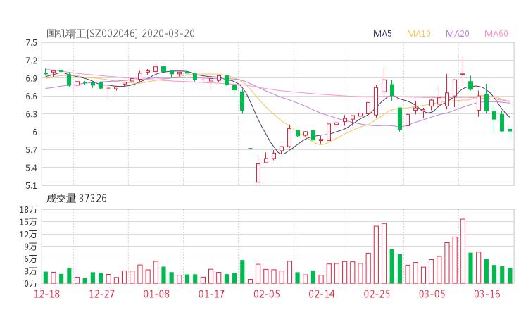 002046股票收盘价 轴研科技资金流向2020年3月20日