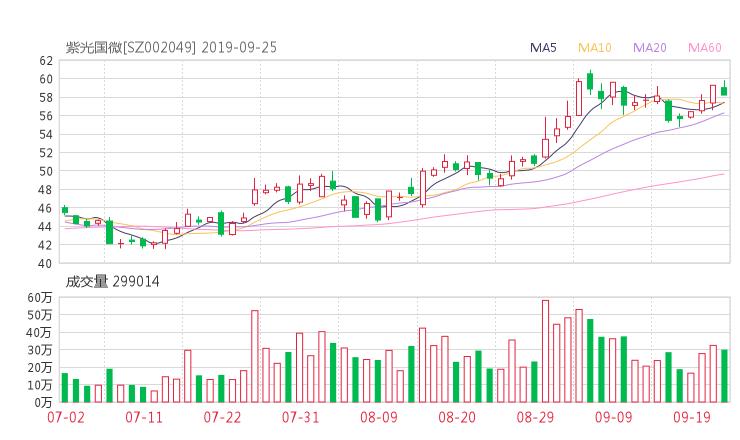 002049股票收盘价 紫光国微资金流向2019年9月24日