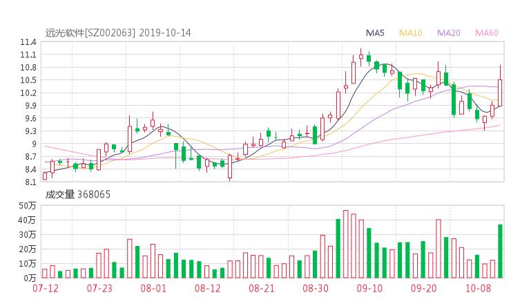小麦财经新闻:002063股票收盘价 远光软件资金流向2019年10月14日