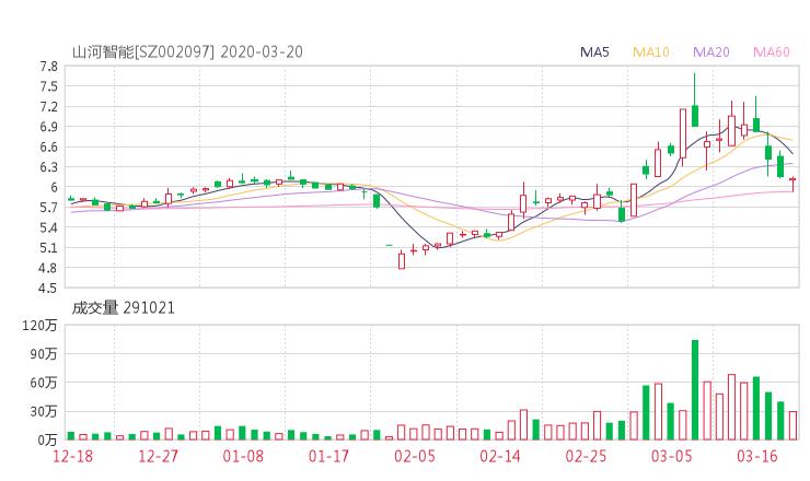 002097股票收盘价 山河智能资金流向2020年3月20日