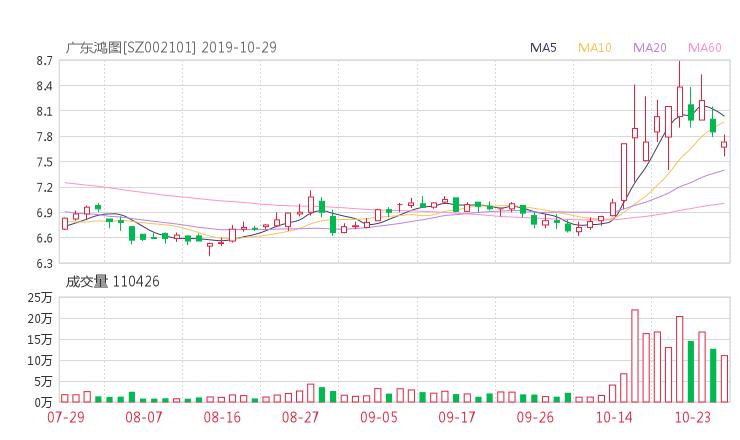 【002101千股千评】广东鸿图股票最近怎么样002101千股千评2019年11月11日