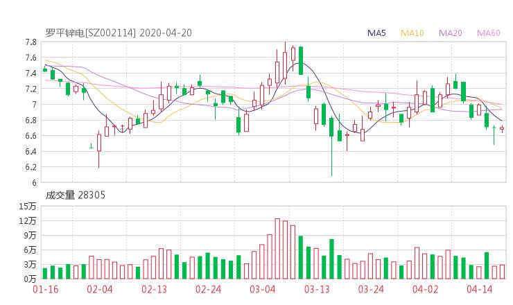002114股票收盘价 罗平锌电资金流向2020年4月20日 小麦财经新闻网