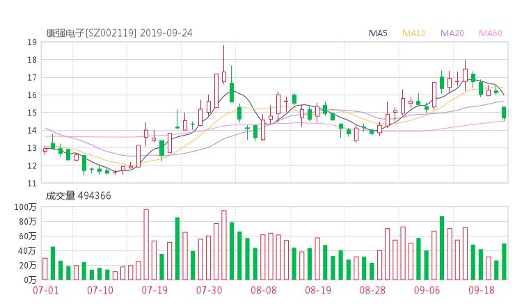 002119股票收盘价 康强电子资金流向2019年9月24日