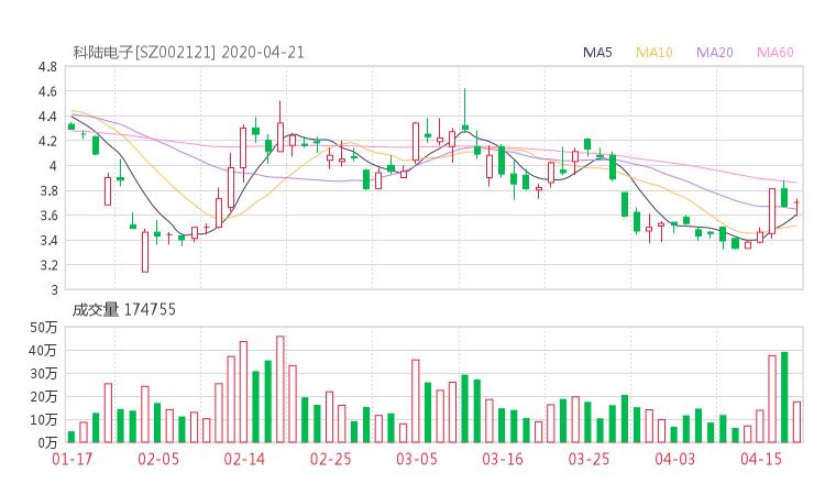 002121股票收盘价 科陆电子股票收盘价2020年4月21日