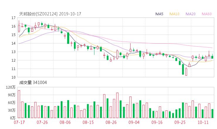 002124资金流向 天邦股份股票资金流向 最新消息2019年10月17日