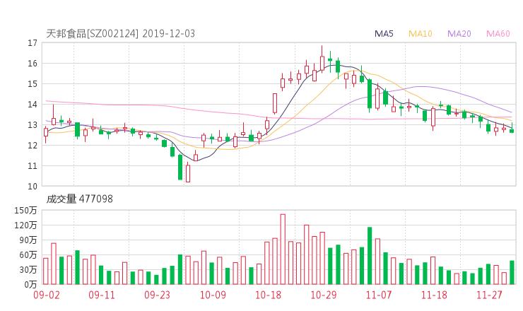天邦股份股吧热议:天邦股份002124资金流向揭秘 行情走势分析2019年12月