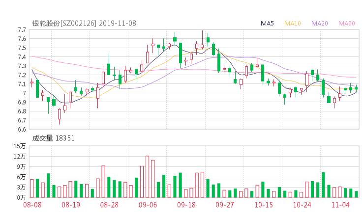 002126资金流向 银轮股份股票资金流向 最新消息2019年11月11日