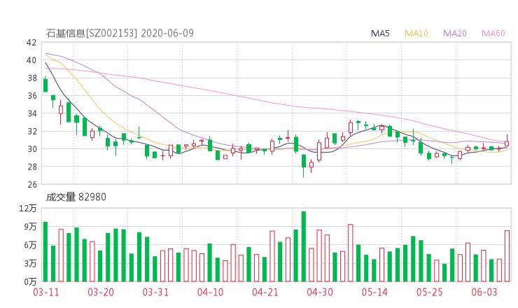 【002153股吧】精选:石基信息股票收盘价 002153股吧新闻2020年6月15日