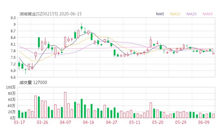 【002155股吧】精选:湖南黄金股票收盘价 002155股吧新闻2020年6月15日