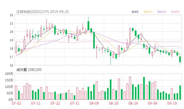 002157股票收盘价 正邦科技资金流向2019年9月24日