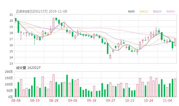 002157资金流向 正邦科技股票资金流向 最新消息2019年11月11日