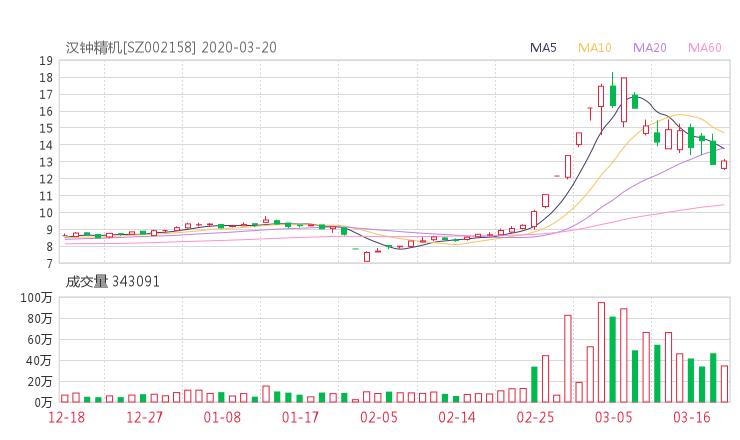 002158股票收盘价 汉钟精机资金流向2020年3月20日