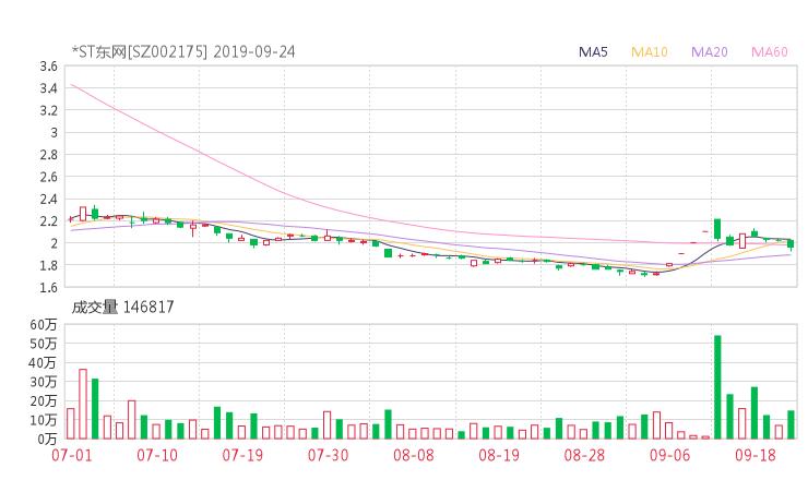 002175股票收盘价 东方网络资金流向2019年9月24日