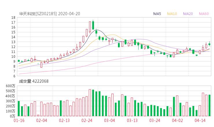 002185股票收盤價 華天科技資金流向2020年4月20日 淘股啦