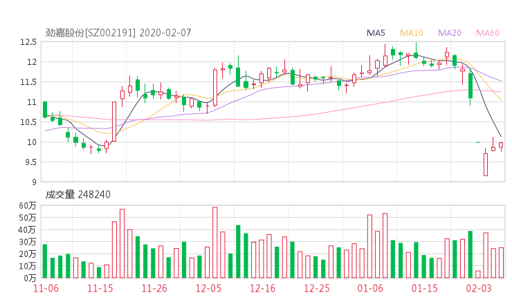 002191股票收盘价 劲嘉股份资金流向2020年2月7日