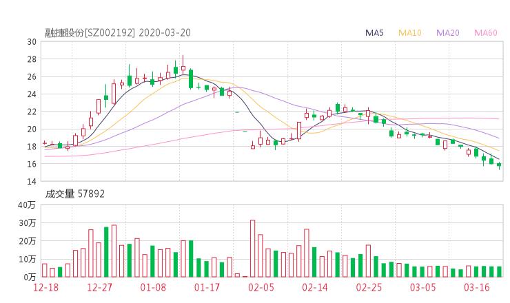002192股票收盘价 融捷股份资金流向2020年3月20日