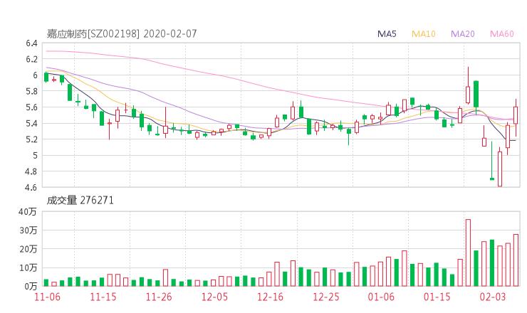 002198股票收盘价 嘉应制药资金流向2020年2月7日