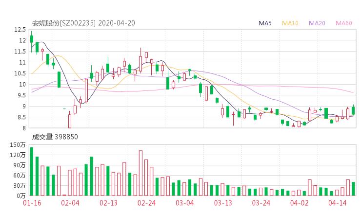 安妮股份股吧热议:安妮股份002235资金流向揭秘 行情走势分析2020年04月