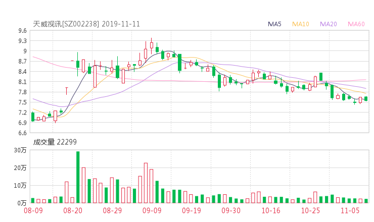 002238资金流向 天威视讯股票资金流向 最新消息2019年11月11日