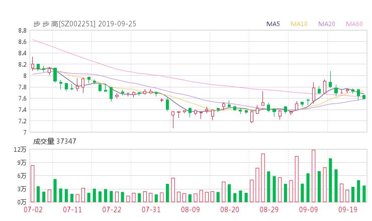 002251股票收盘价 步步高资金流向2019年9月24日